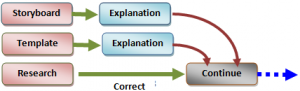 Provide relevant examples in a situational context