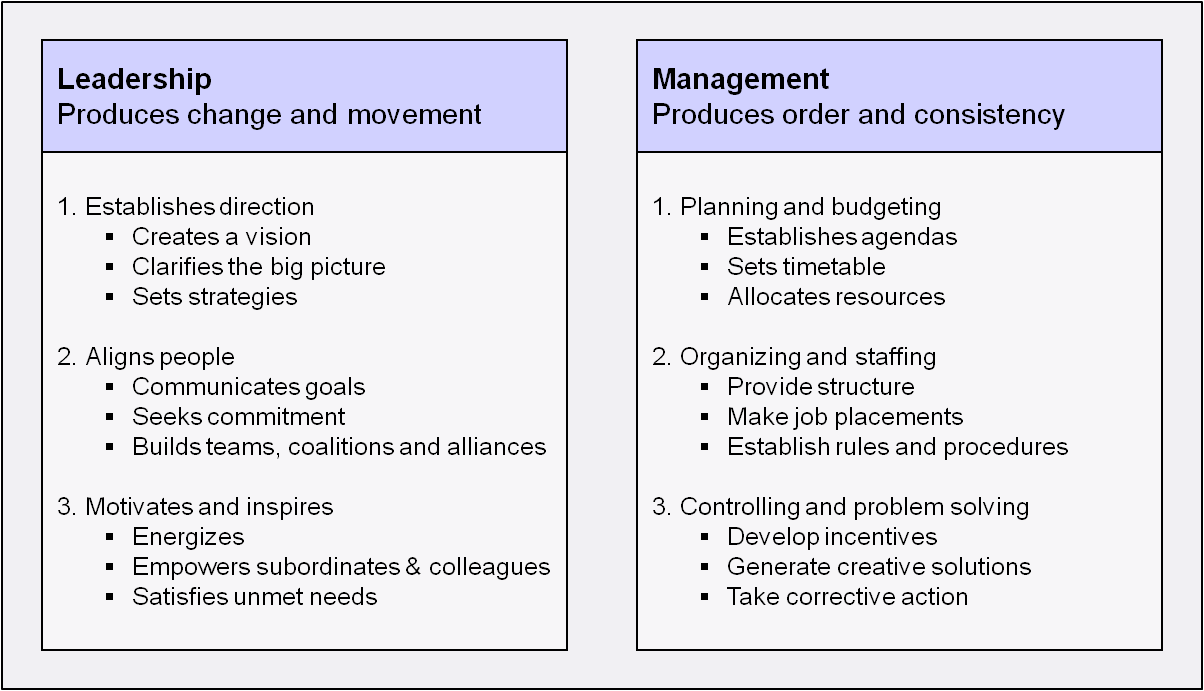 leadership-versus-management