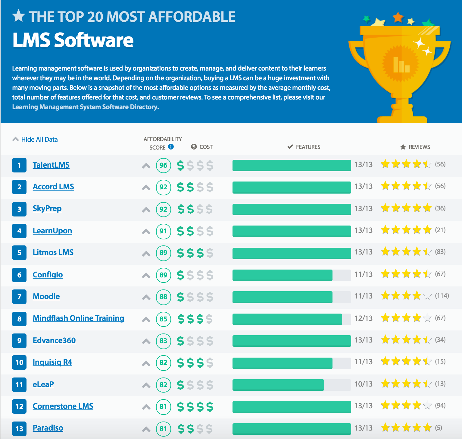 Top 20 most affordable LMS
