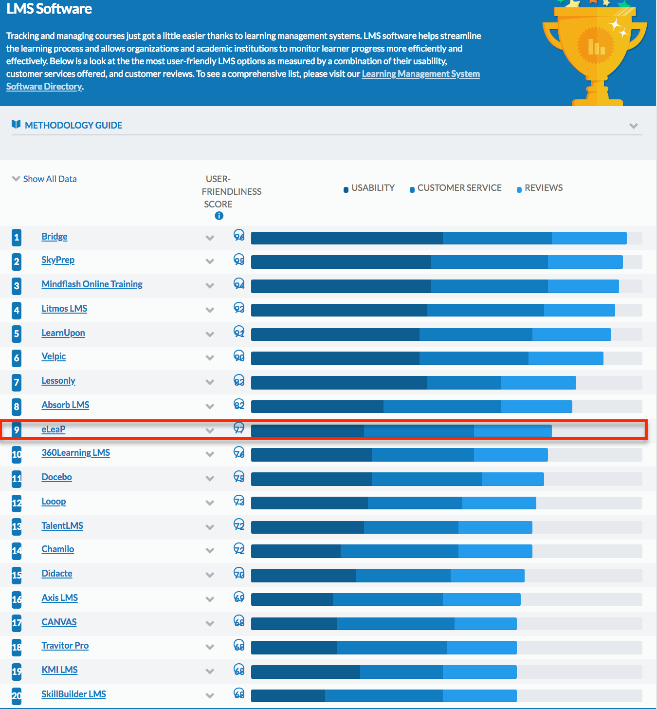 Top 10 Lms Ranking Eleap