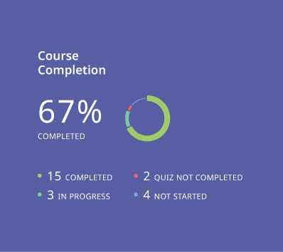 eLeaP LMS app - course completion report