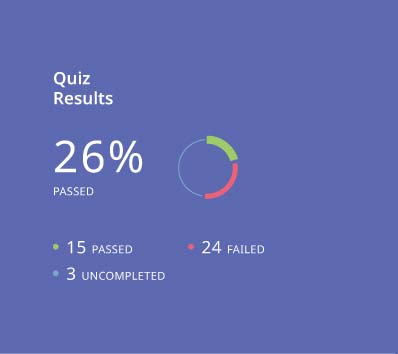 eLeaP LMS app - quiz results report