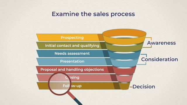 Sales Effectiveness: Building A Strong Sales Team