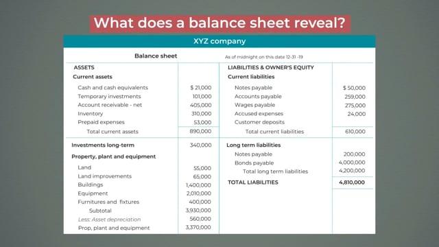 Business Acumen – Finance: Examining The Balance Sheet